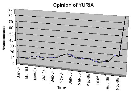 Yuria awesomeness over time chart